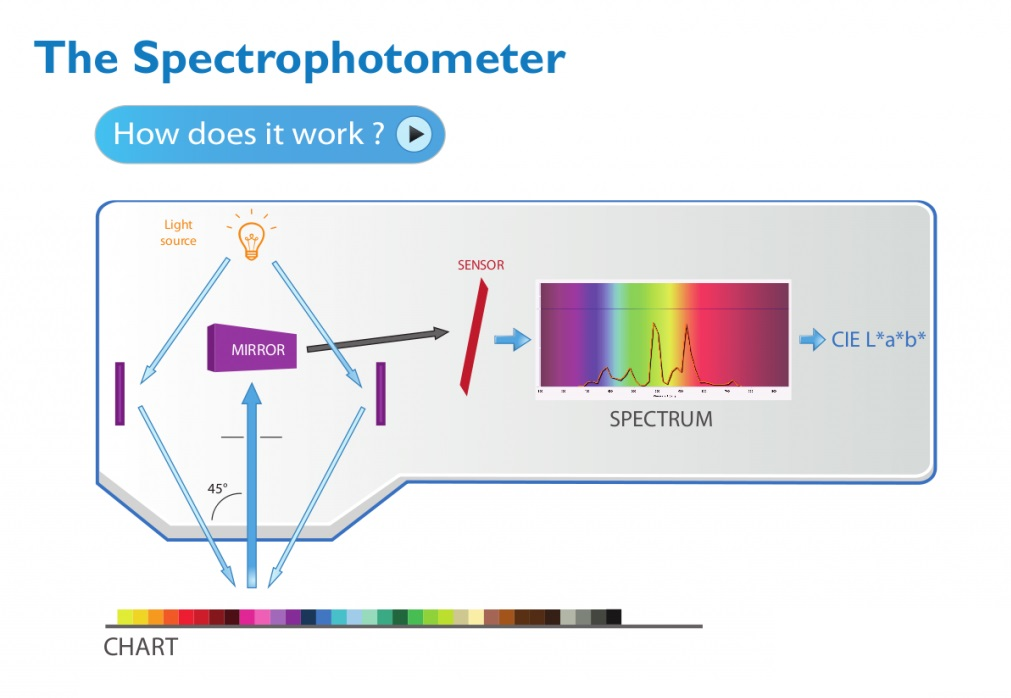 What Is A Spectrophotometer Used For